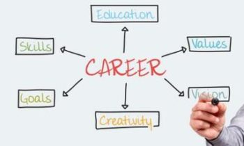 How to find the right career for you